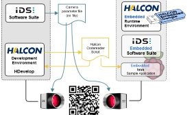Rapid Prototyping with HALCON Embedded: Code Reading with Raspberry Pi and IDS camera