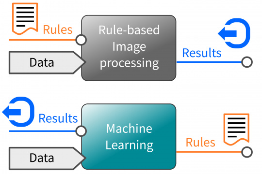 Machine Learning: teach through examples