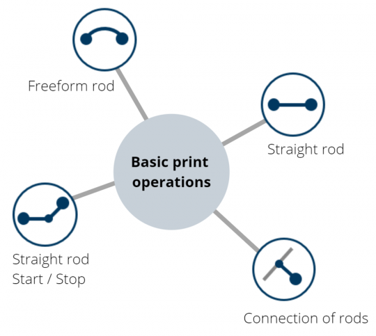 The four basic operations of 3D printing