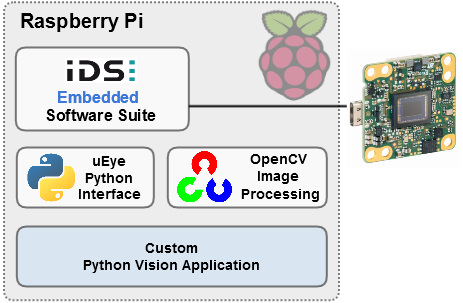 Embedded Vision application with uEye Python interface and OpenCV